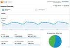 Google Analytics for Encuentra24.com