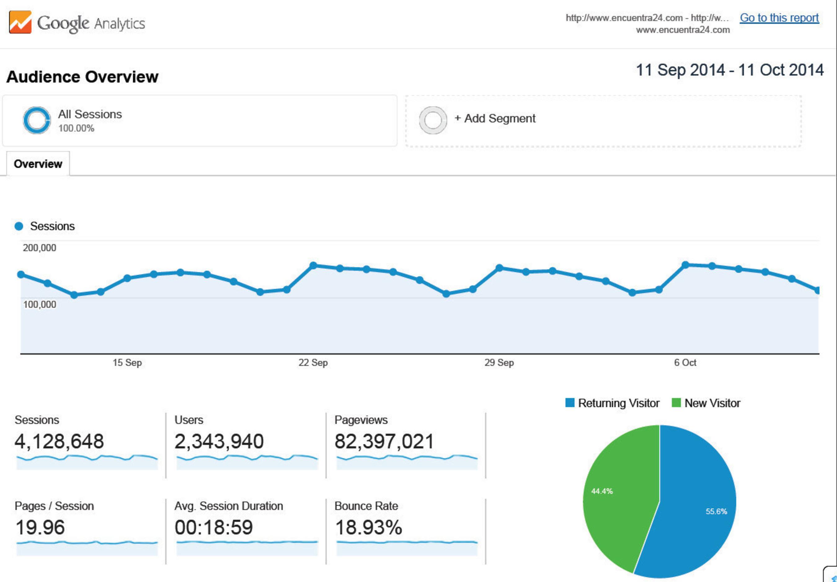 Google Analytics for Encuentra24.com