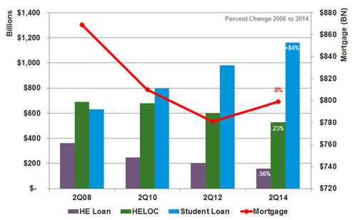 Experian analysis finds student loans increased by 84 percent since the recession; 40 million