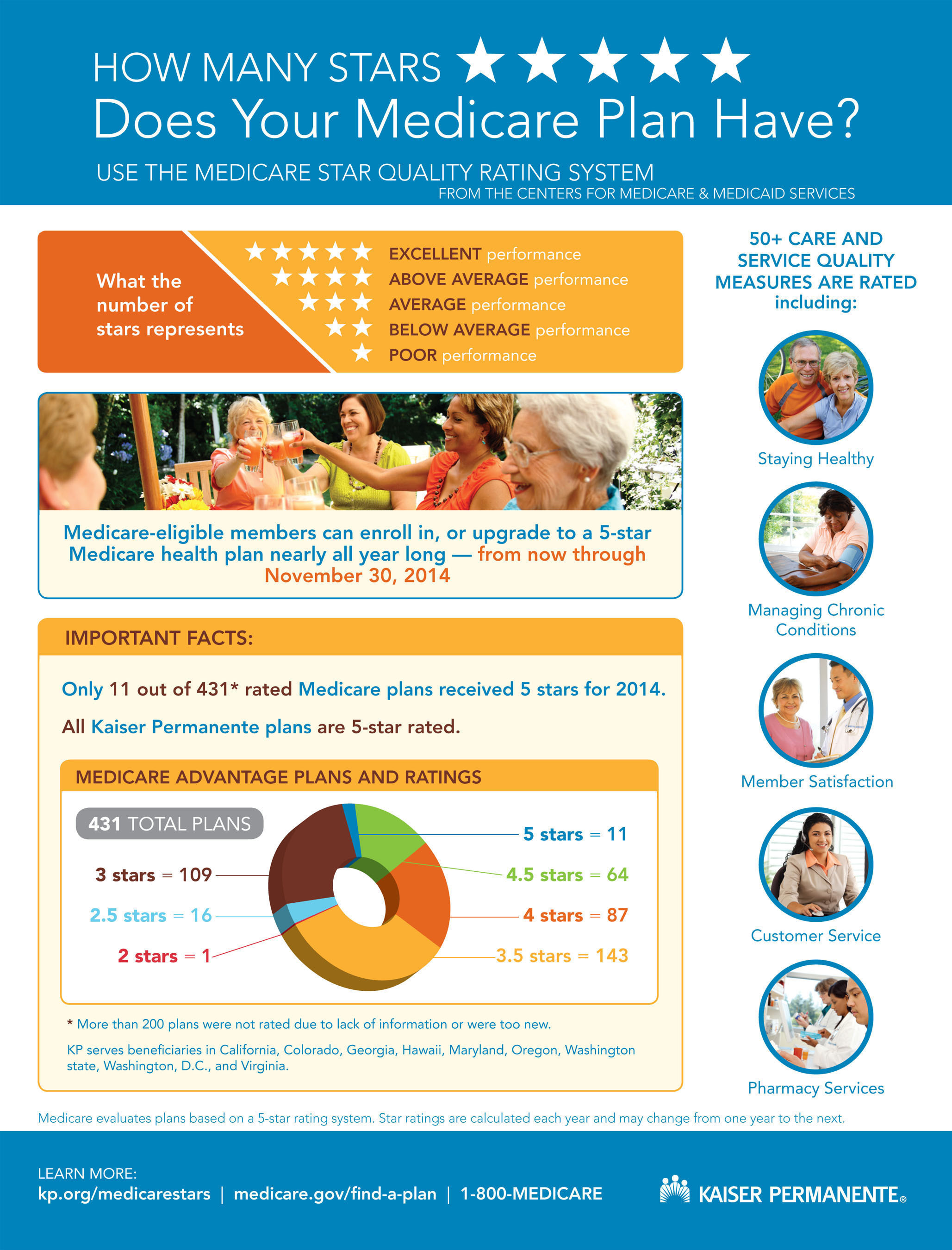 How Many Stars Does Your Medicare Plan Have? (PRNewsFoto/Kaiser Permanente) (PRNewsFoto/KAISER PERMANENTE)