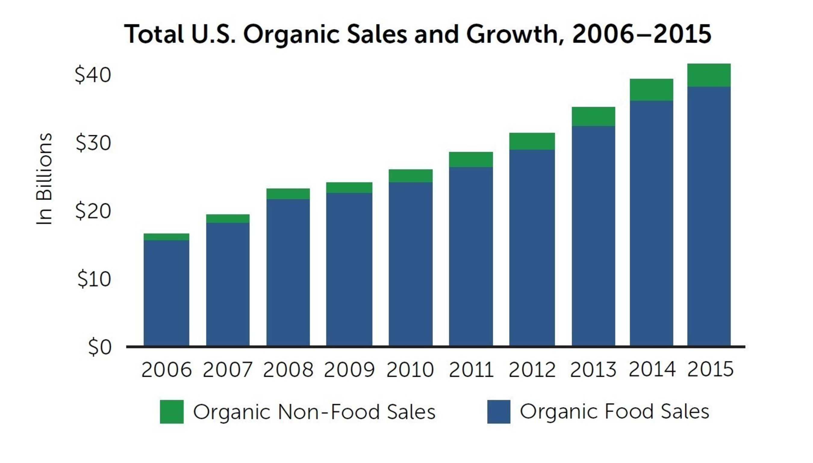 U.S. organic sales and growth over time