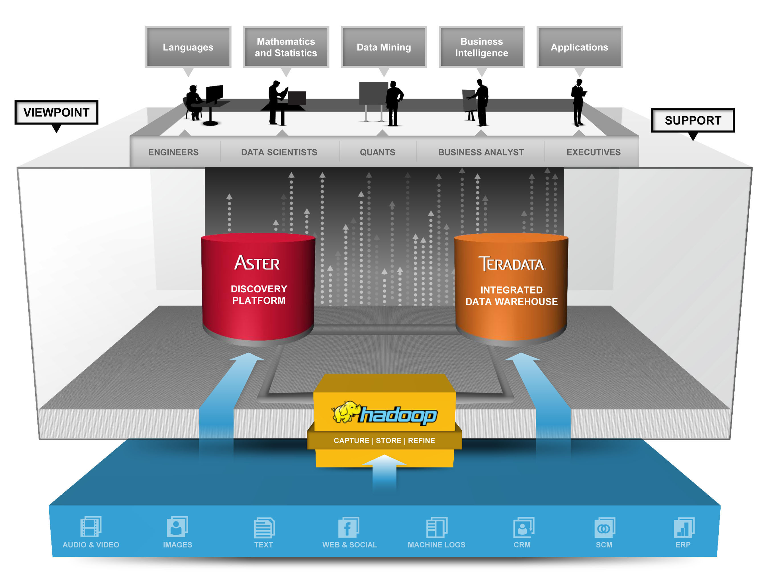 The Teradata Unified Data Architecture enables business users to ask any question, against any data, with any ...