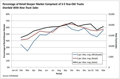 Model years 2010-2012 continue to represent the majority of sleepers sold in the retail channel at present