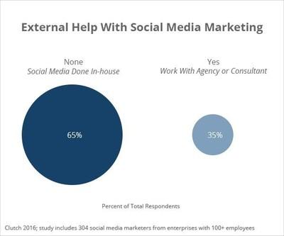 External Help With Social Media Marketing