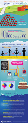 Child Identity Fraud Infographic.  (PRNewsFoto/Intersections Inc.)
