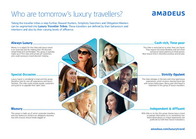 Who are tomorrow's luxury travelers? These travelers are defined by their behaviors and intentions and also by their varying levels of affluence.