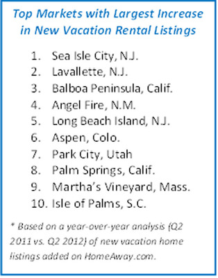 Top Markets with Largest Increase in New Vacation Rentals.(PRNewsFoto/HomeAway, Inc.)