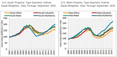 U.S. South Property Type Quarterly Indices: Equal-Weighted, Data Through September 2016; U.S. West Property Type Quarterly Indices: Equal-Weighted, Data Through September 2016