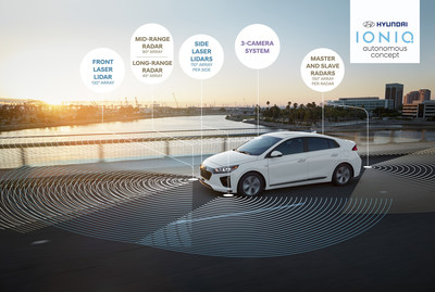 Los Angeles, Nov. 16, 2016 - Hyundai announced the introduction of the Autonomous IONIQ concept during its press conference at Automobility LA (Los Angeles Auto Show). With a sleek design resembling the rest of the IONIQ lineup, the vehicle is one of the few self-driving cars in development to have a hidden LiDAR system in its front bumper instead of on the roof, enabling it to look like any other car on the road and not a high school science project.
