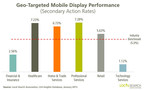 Geo-Targeted Mobile Display Performance (Secondary Action Rates)