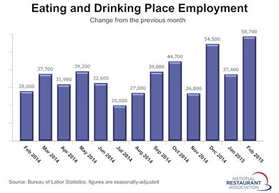 Despite the challenging winter weather conditions in parts of the country, restaurants continued to add jobs at a robust pace in February, according to preliminary figures from the Bureau of Labor Statistics (BLS).  Eating and drinking places added a net 58,700 jobs in February on a seasonally-adjusted basis, their 60th consecutive monthly increase and strongest gain since December 2012.