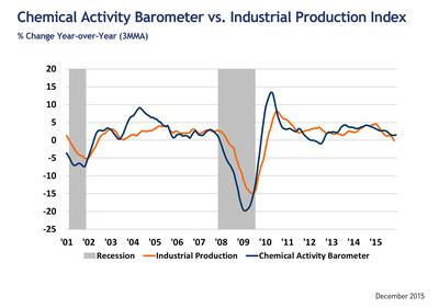 Leading Economic Indicactor Edges Up Slightly At Year's End