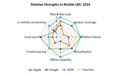Growing Dependence on Mobile LBS Fueled By Mobility Apps and Rising GPS-Handset Penetration