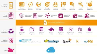Mindtree Simplifies and Accelerates Data Analytics With Launch of Decision Moments Platform
