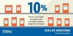 Percent of US health spending for retail prescription medicines through the next decade.