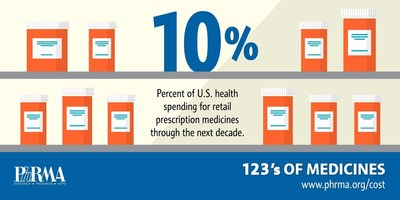 Percent of US health spending for retail prescription medicines through the next decade.