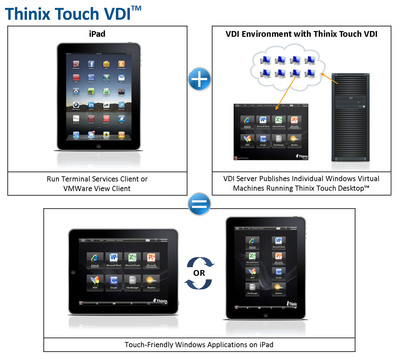 Thinix Touch VDI.  (PRNewsFoto/Thinix)