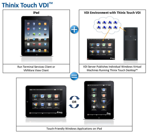 Thinix® Releases Thinix Touch VDI™ - Touch Friendly Virtual Desktop Technology for Windows Based
