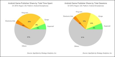 Android Game Publisher Share by Total Time Spent and Android Game Publisher Share by Total Sessions - Source: AppOptix by Strategy Analytics, Inc. (PRNewsFoto/Strategy Analytics)