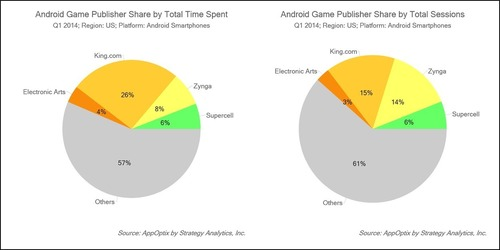Android Game Publisher Share by Total Time Spent and Android Game Publisher Share by Total Sessions - Source: ...