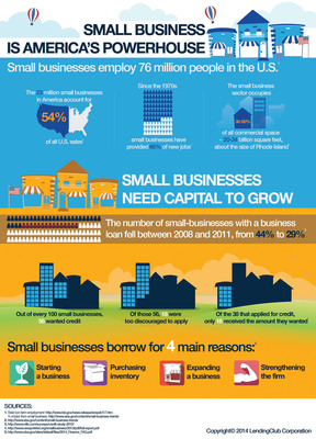 Lending Club - Small Business is America's Powerhouse.  (PRNewsFoto/Lending Club)