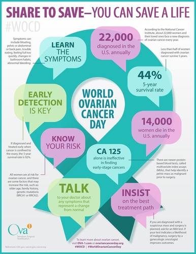 Vermillion supports World Ovarian Cancer Day: You can save a life (PRNewsFoto/Vermillion, Inc.)