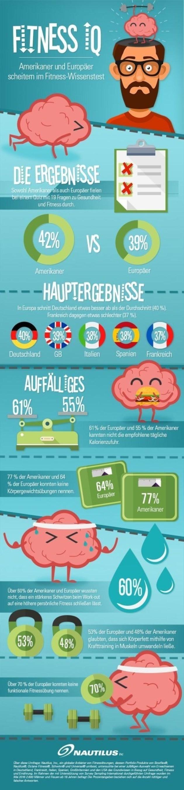 Amerikaner und Europaer scheitern im Fitnesstest (PRNewsFoto/Nautilus, Inc.)