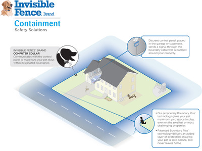Invisible Fence® Brand Introduces Breakthrough Boundary Plus® Technology