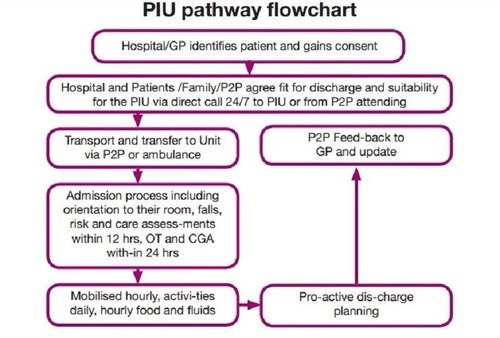 This flow chart is a typical example of the way in which a patient enters the Patients2People (P2P)  Promoting ...