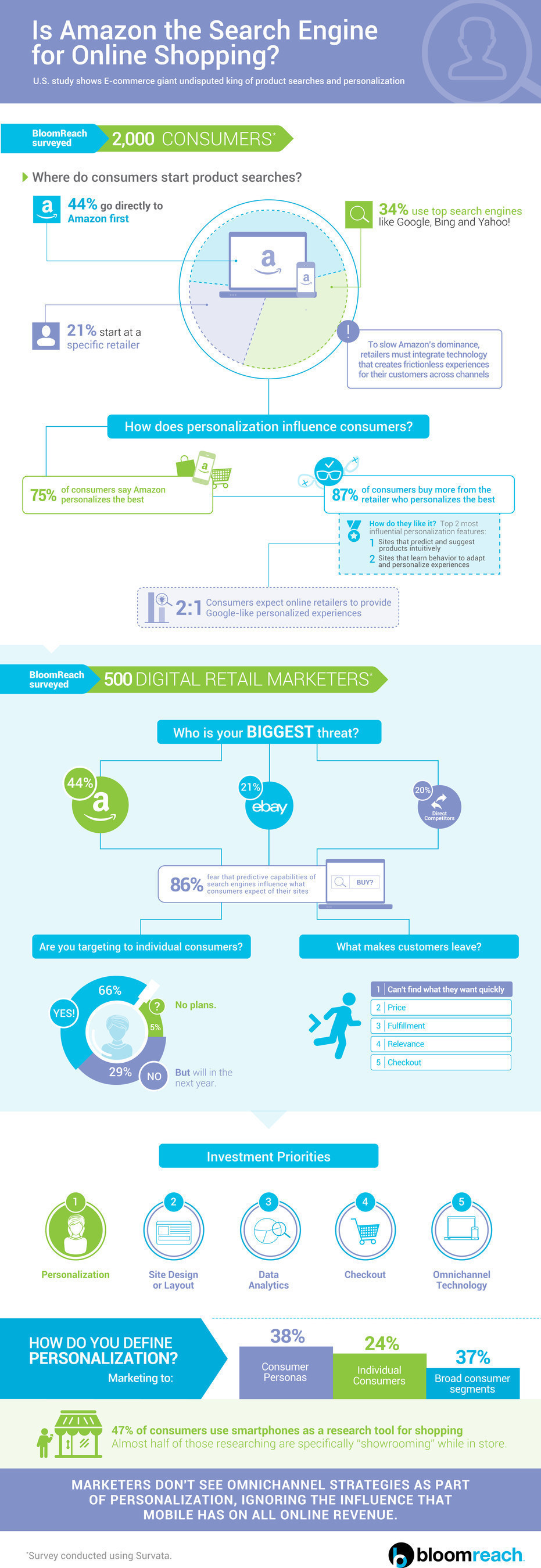 Infographic supporting findings from the BloomReach Study of U.S. Consumers and Digital Marketers on ...