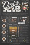 Sheetz Kick In The Beanz Info graphic