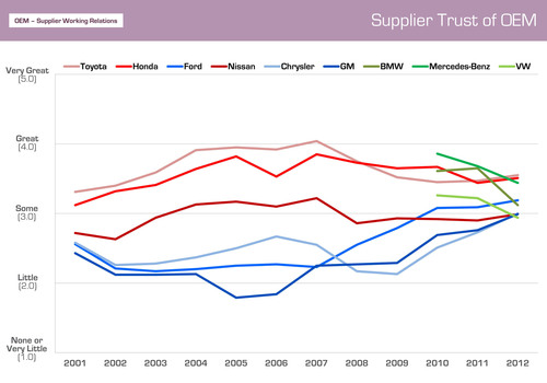 As the lines on the graph indicate, Supplier Trust of automakers - a critical factor in good working relations - is increasing for the US and Japanese Big 3.  However, it has fallen steadily for the European Big 3 since they were first measured in 2010.  (PRNewsFoto/Planning Perspectives, Inc.)