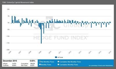 December Capital Movement Index
