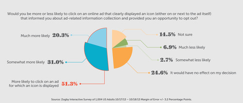 Source: Zogby Interactive Survey of US Adults, October 2013. (PRNewsFoto/Digital Advertising Alliance)