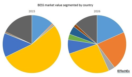 Figure 1: BESS market value segmented by country (2015: left, 2026: right). Source: IDTechEx Research report Stationary Batteries for Residential, Commercial, Industrial and Utilities 2016-2026: Market, Opportunities, Players (www.IDTechEx.com/stationary). (PRNewsFoto/IDTechEx)