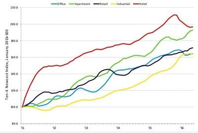 Ten-X Nowcast CRE Pricing Trends; Sources: Ten-X Research