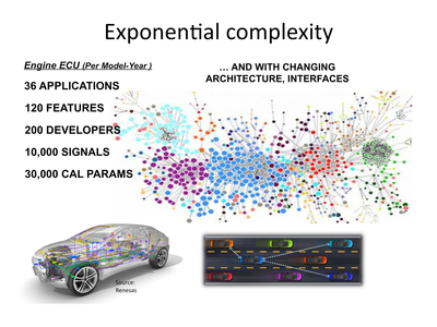 SimuQuest's UniPhi solution is essential to manage the exponential complexity in response to the increasing demand of more advanced features, vehicles with numerous networked ECUs, networked vehicles and stringent safety requirements. (Source: Renesas Electronics America) (PRNewsFoto/SimuQuest Inc.)