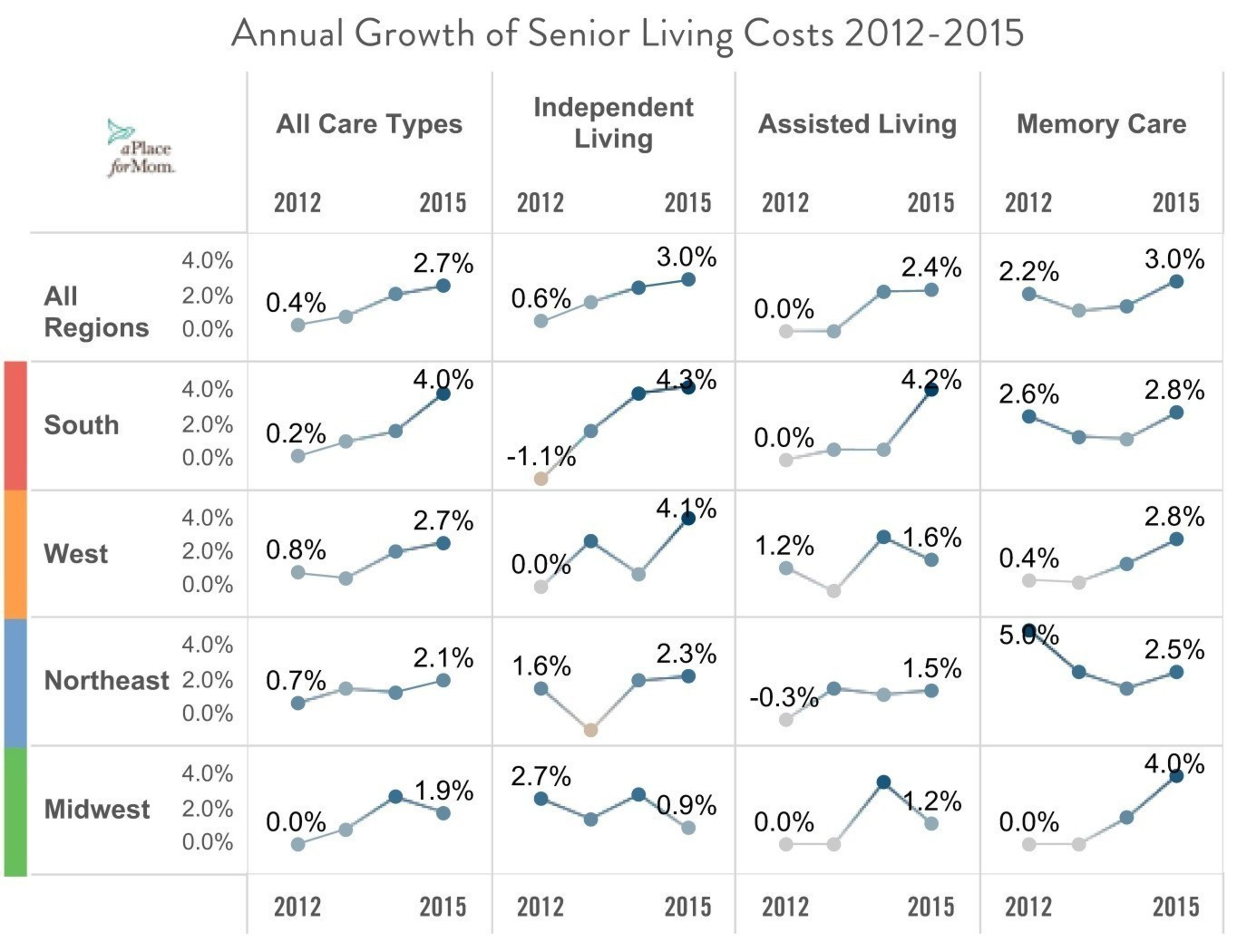 Annual Growth of Senior Living Costs 2012-2015 (Chart 2)