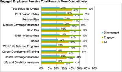 Engaged Employees Perceive Total Rewards More Competitively