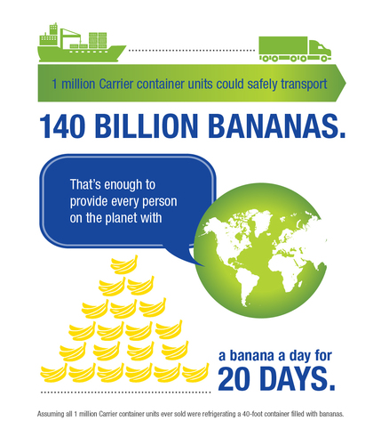 1 million Carrier container units could safely transport 140 billion bananas. (PRNewsFoto/Carrier Transicold )