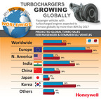 Turbochargers to Grow 80 percent Globally by 2017.  (PRNewsFoto/Honeywell Turbo Technologies)