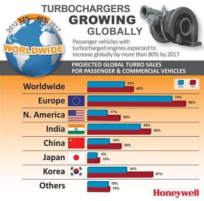 Turbochargers to Grow 80 percent Globally by 2017.  (PRNewsFoto/Honeywell Turbo Technologies)