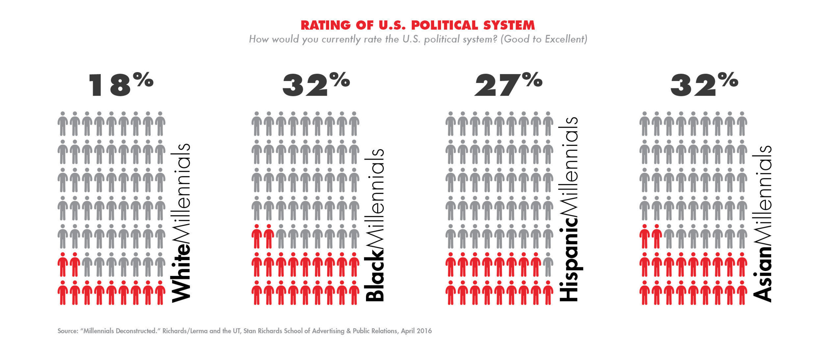 How would you rate the current U.S. political system?