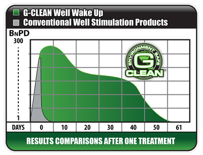 Green Earth Technologies, Inc. today announced the successful completion of a series of tests with its G-CLEAN Well Wake UP Remedy stimulation products in the Ananco District of the Orinoco Oil Belt in Venezuela.  (PRNewsFoto/Green Earth Technologies, Inc.)