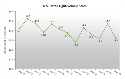 U.S. Retail SAAR--August 2015 to August 2016 (in millions of units) - Source: Power Information Network (PIN) from J.D. Power
