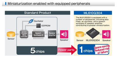 LAPIS Semiconductor's all-in-one design integrates multiple peripherals for increased miniaturization.