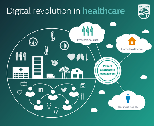 Philips and Salesforce.com announce a strategic alliance to deliver cloud-based healthcare information technology (PRNewsFoto/Royal Philips)