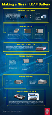 INFOGRAPHIC: Making a Nissan LEAF Battery.  (PRNewsFoto/Nissan Americas)