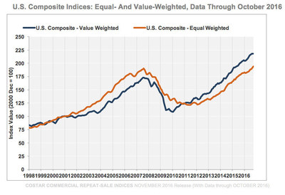 CCRSI U.S. Composite Indices: Equal- And Value-Weighted, Data Through October 2016
