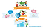 Infographic: Junior Achievement USA and The Allstate Foundation measured teen perspectives on personal finance.